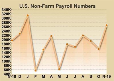 U.S. Employment Soars Amid Return Of Striking GM Workers
