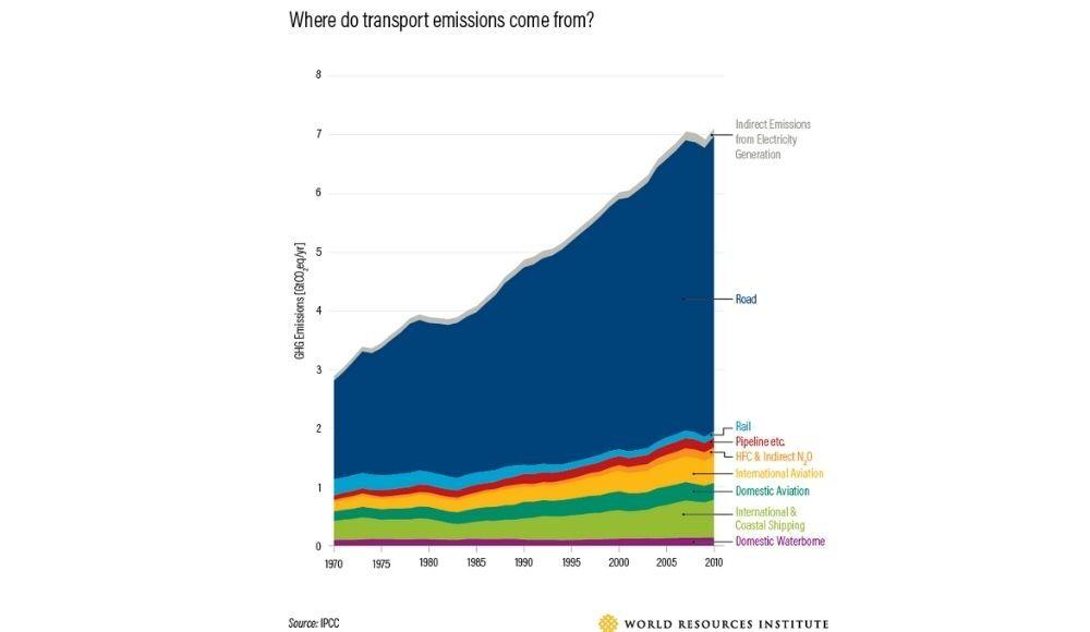 transport emissions graph.jpg