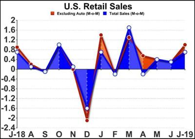 U.S. Retail Sales Climb More Than Expected Due To Amazon Prime Day