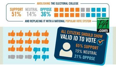 voter ID poll bucknell 2021
