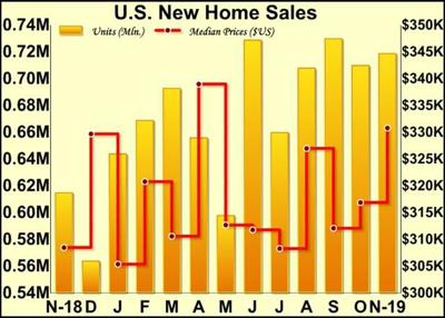 U.S. New Home Sales Show Sharp Increase From Downwardly Revised Level