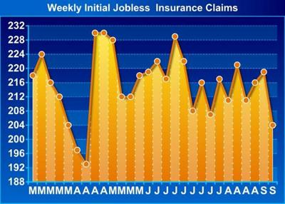 U.S. Weekly Jobless Claims Drop Much More Than Expected To 204,000