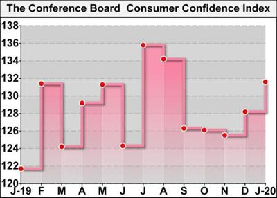 U.S. Consumer Confidence Improves More Than Expected In January