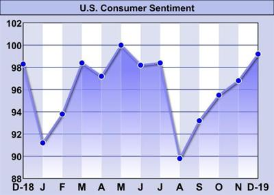 U.S. Consumer Sentiment Climbs To Seven-Month High In December