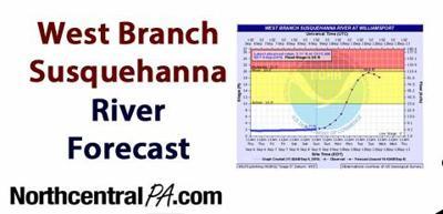 Stock-River-Forecast.jpg