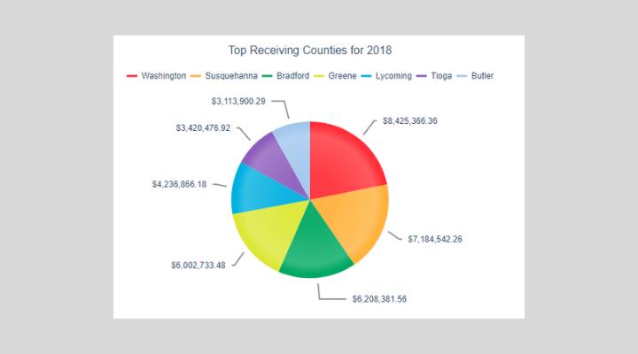 Gas_Industry_Top_Recieving_Counties_2019.png