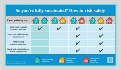 geisinger safe visiting for vaccinated people infographic