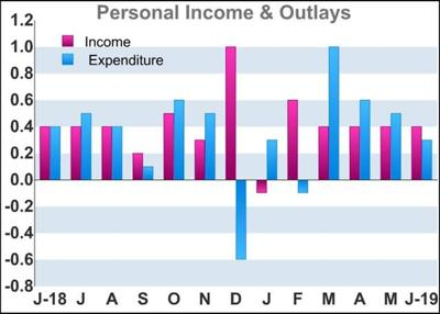 U.S. Personal Income And Spending Growth Matches Estimates In June