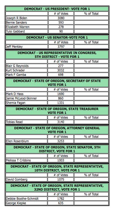 Democrat results