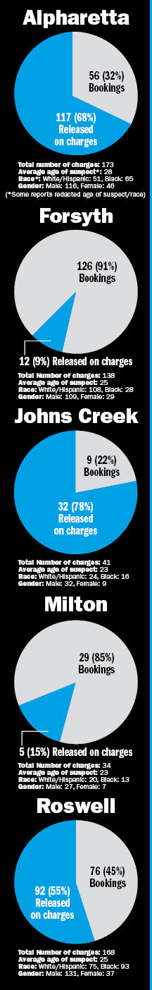 Local police departments vary in approach to marijuana arrests