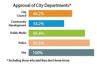 Approval of City Departments