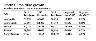 NF Cities Growth