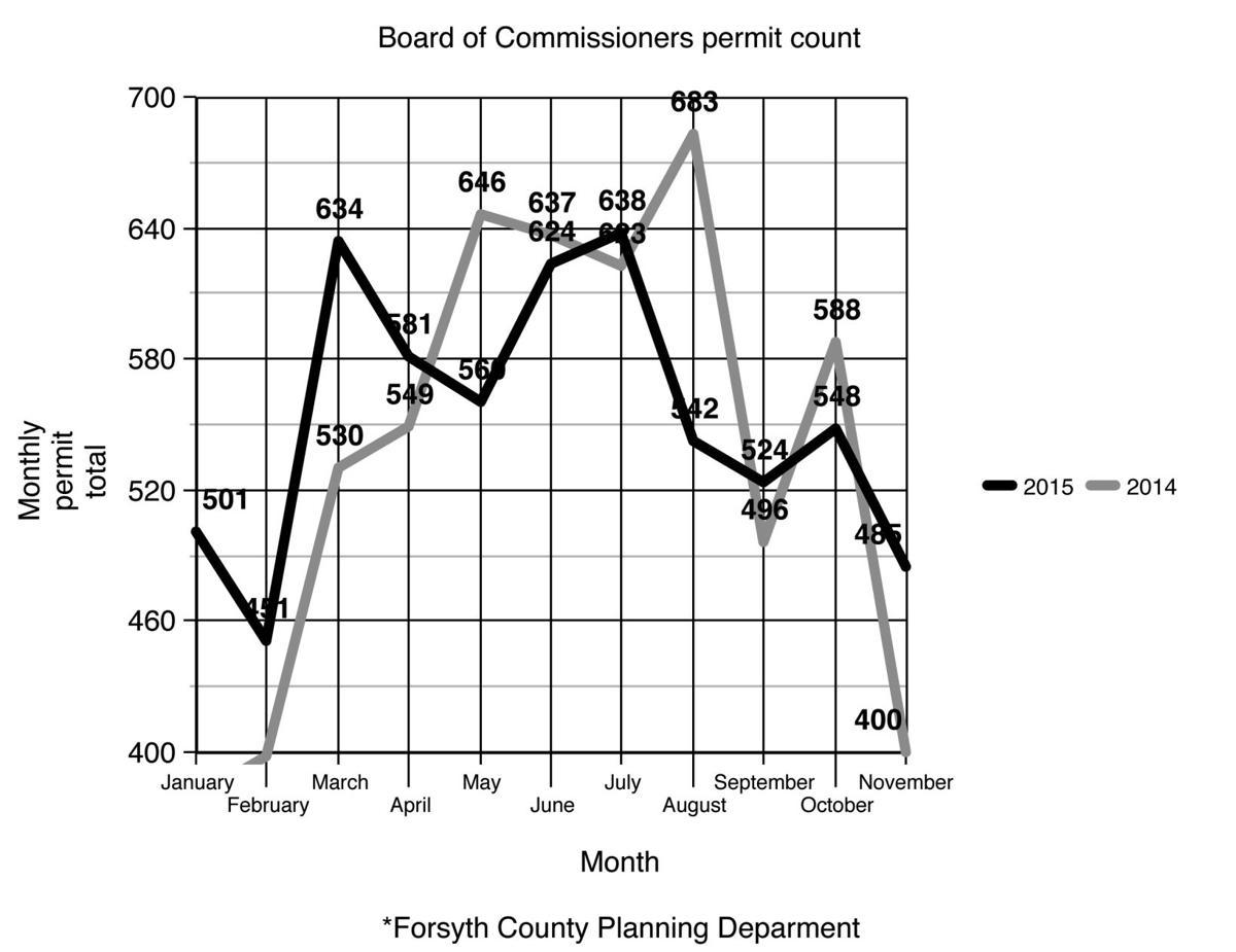 Building Permits Forsyth County Ga