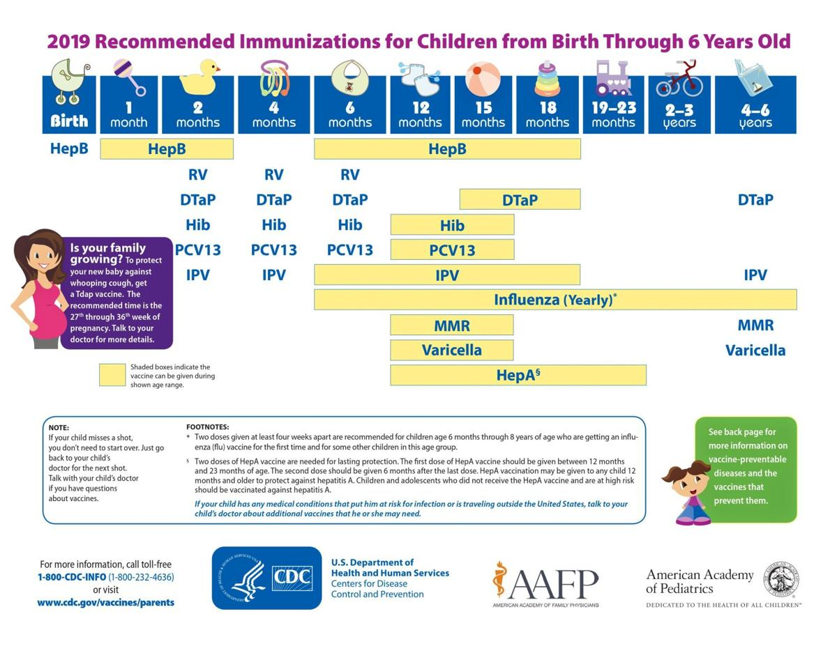 2019 recommended immunizations for children from birth through 6 years old