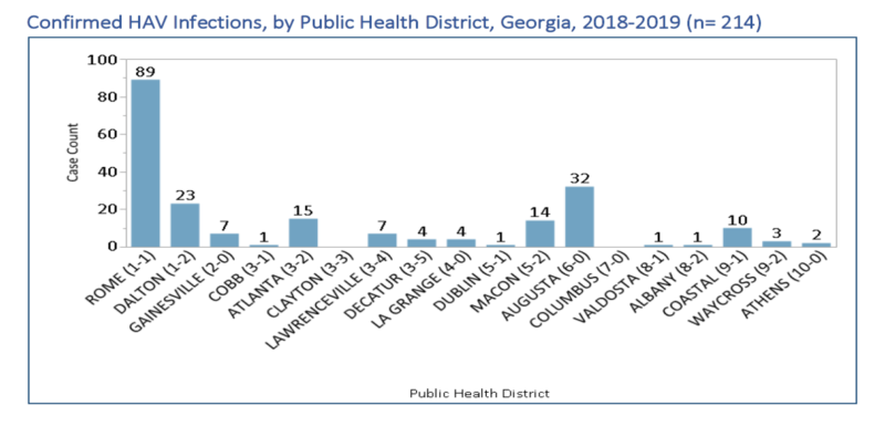 Distribution of HAV cases by Ga. Public Health District
