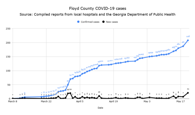 Floyd County COVID-19 cases May 20