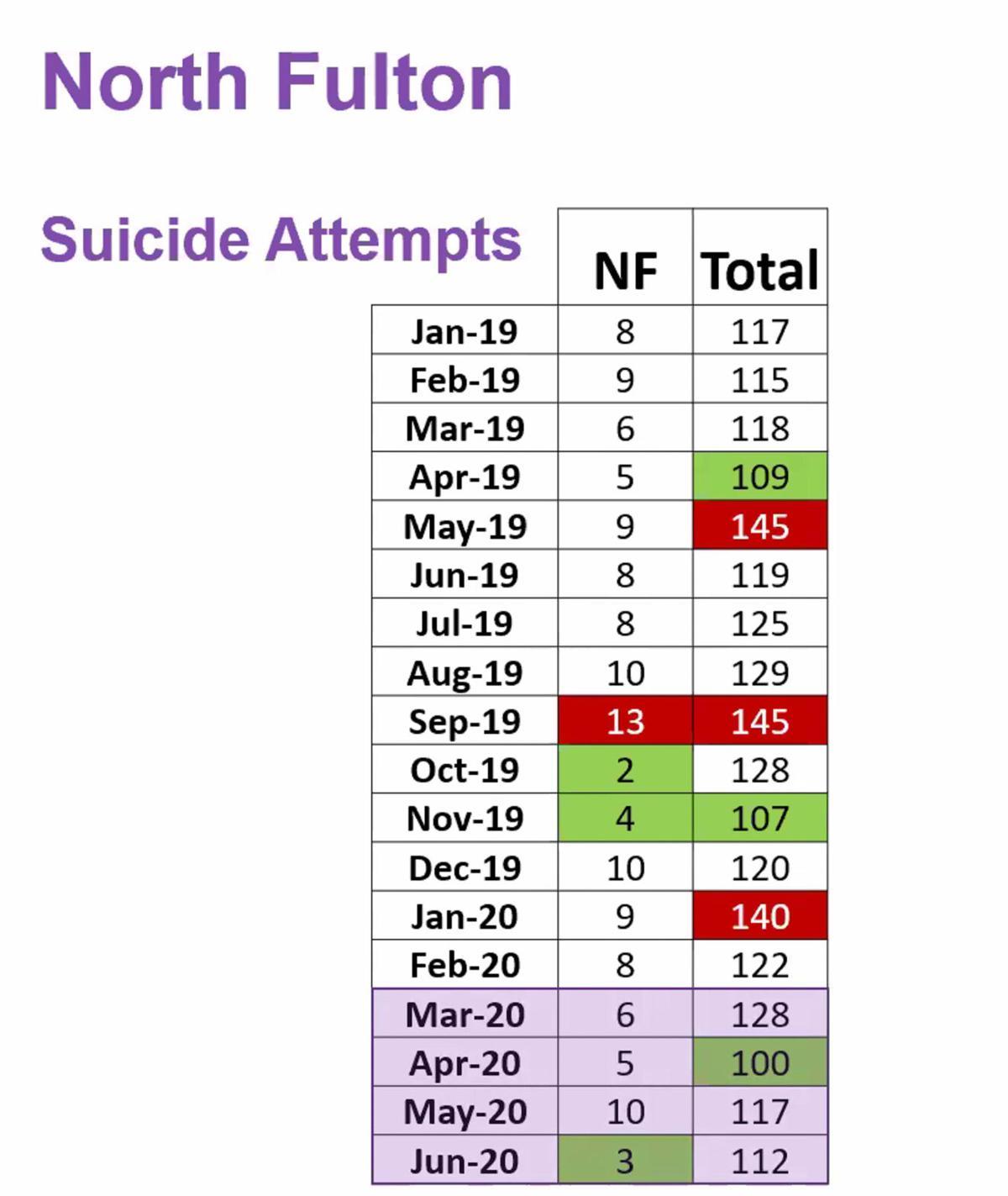 North Fulton Suicide Attempts