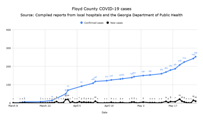 Floyd County COVID-19 cumulative cases and new cases May 27, 2020