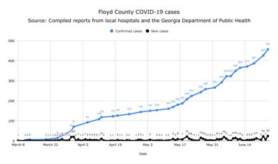 Cumulative and daily COVID-19 cases in Floyd County