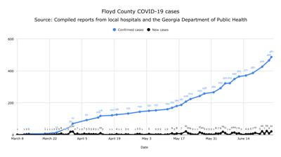 21 more COVID-19 cases reported in Floyd County on Friday