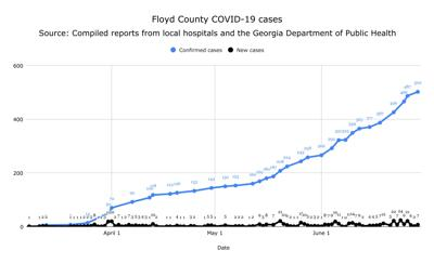 Floyd County COVID-19 cases for Monday, June 29, 2020