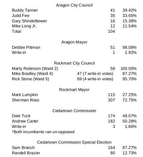 Polk Election 2019
