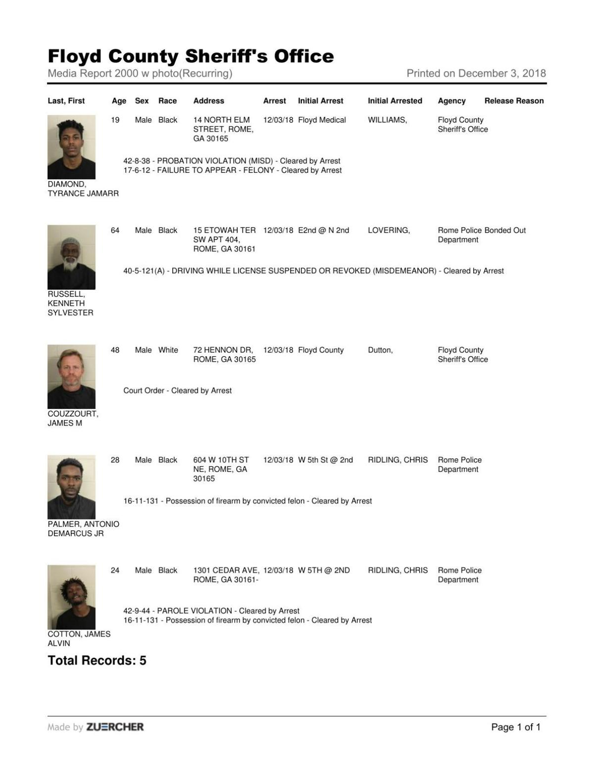 Floyd County Jail report for Monday December 3, 8 p.m.