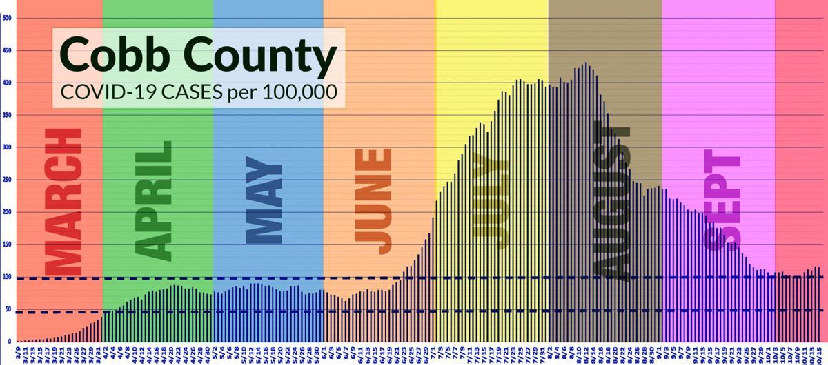Cobb cases per 100k.jpg