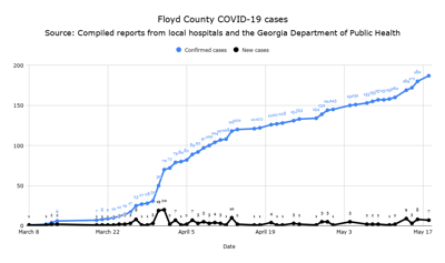 Floyd County COVID-19 cases for May 18