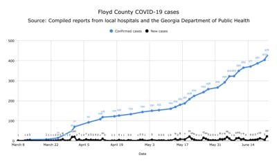 Cumulative and daily COVID-19 totals in Floyd County