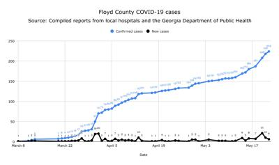 Floyd County COVID-19 cumulative cases and new cases for May 22