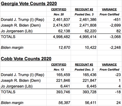 Cobb & Georgia recount votes