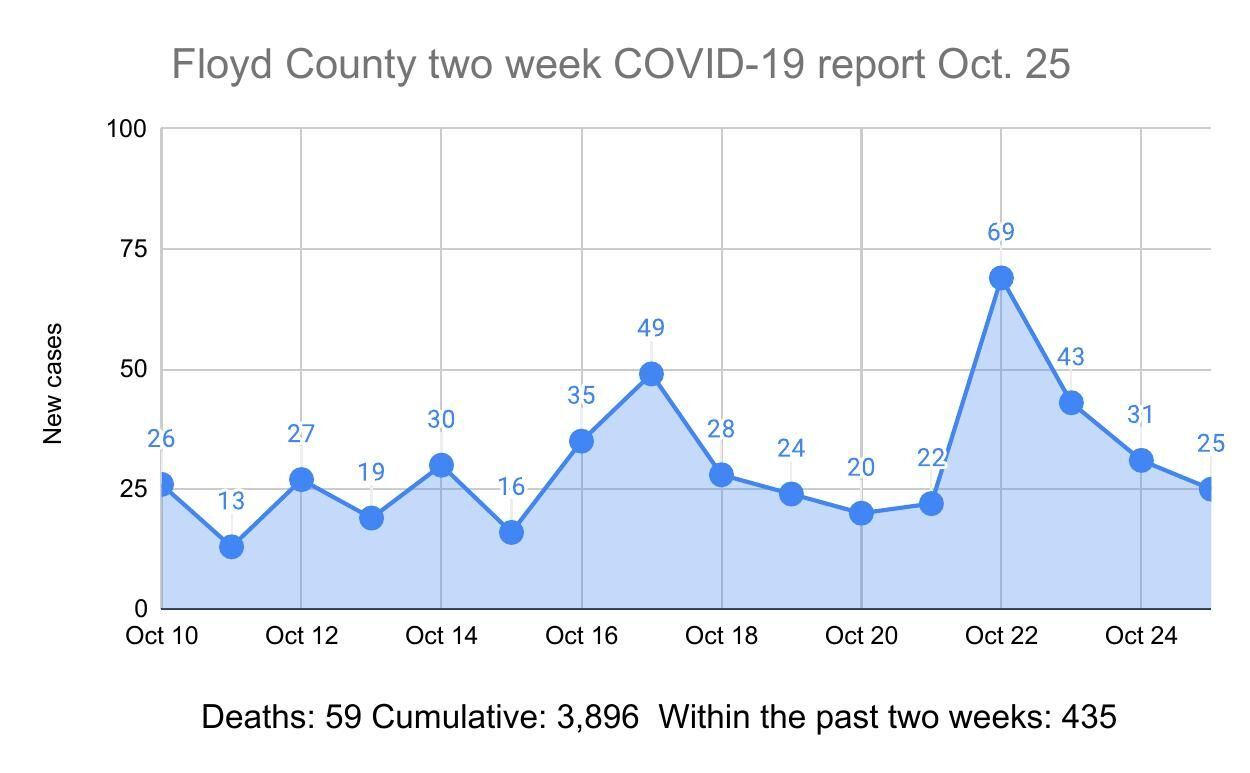 Floyd County COVID-19 caseload jumps following state trends, more cases reported in local schools