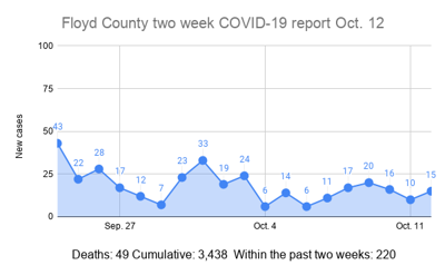 Floyd County two week COVID-19 report Oct. 12 (1)