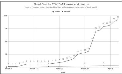Floyd County COVID-19 chart for April 7