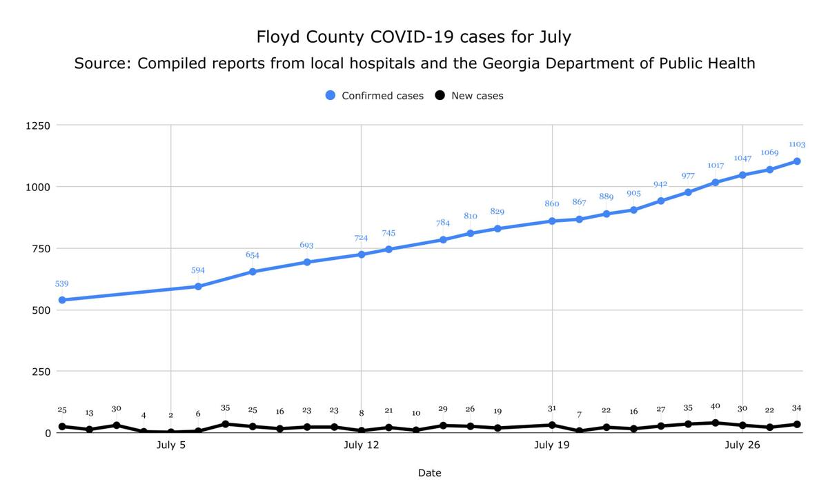 Floyd County COVID-19 cases for July