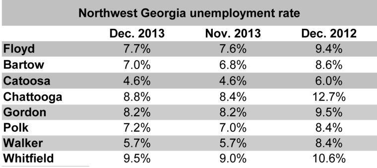 Floyd County unemployment rate Dec. 2013