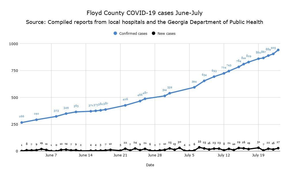 Floyd County COVID-19 Cumulative and new cases, June to July