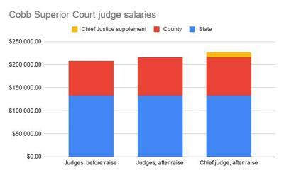 State superior court judge salaries