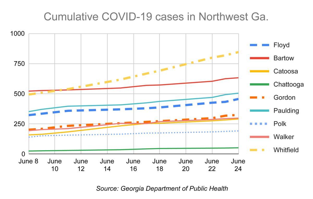 A look at cumulative number of COVID-19 cases in Northwest Georgia