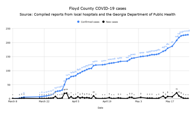 Floyd County COVID-19 cases May 25