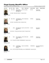 floyd county jail report for wednesday aug 15
