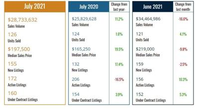 Single family home sales for July