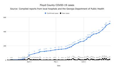 Floyd County COVID-19 cumulative and new cases June 20, 2020