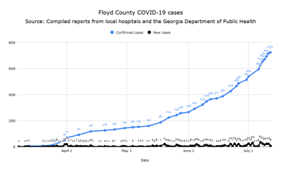 Floyd County COVID-19 cases as of Sunday, July 12