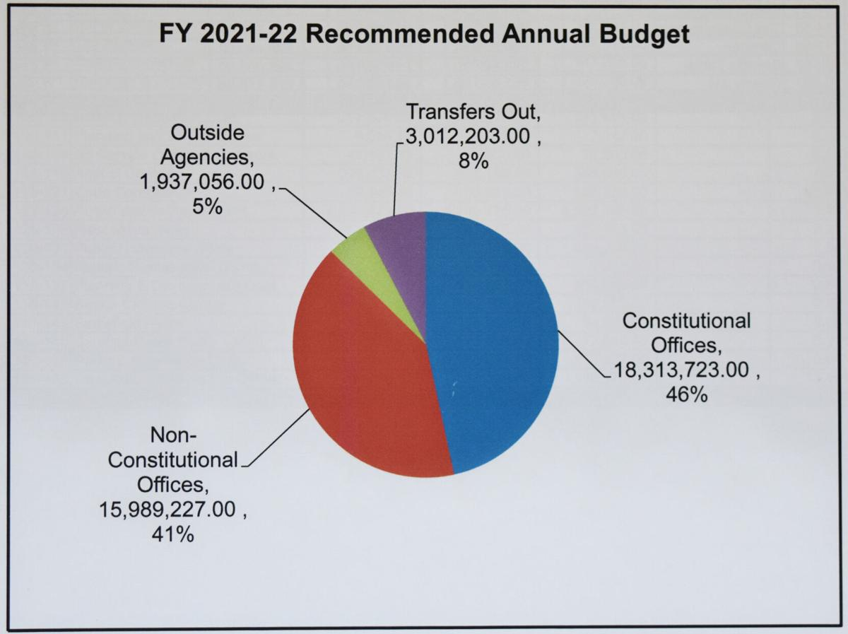 Gordon County FY2021-22 general fund expenditures