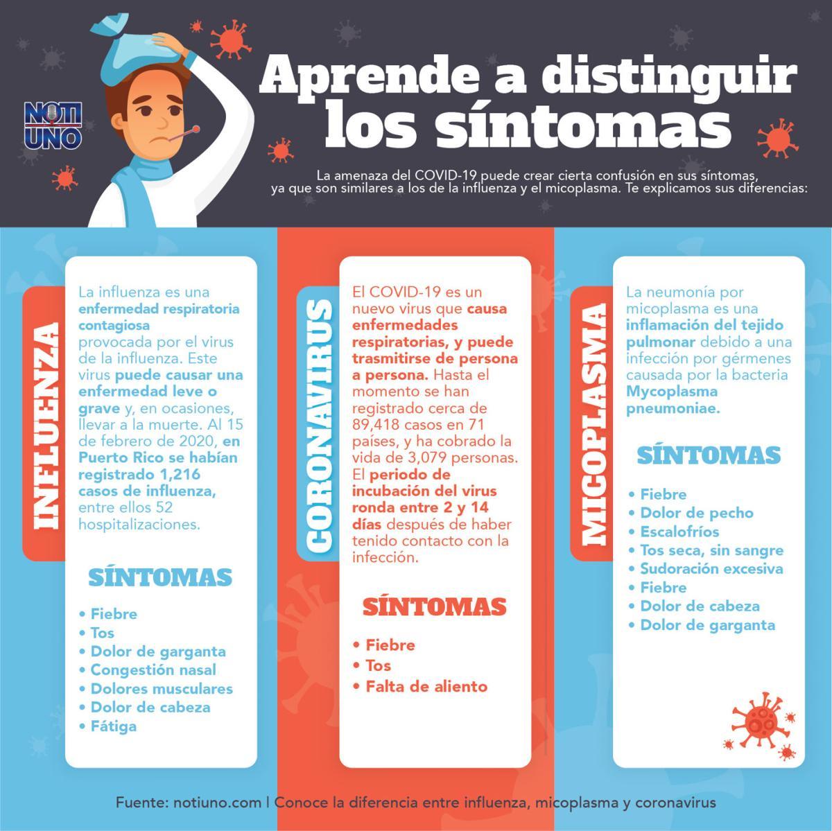 Conoce la diferencia entre influenza, micoplasma y Coronavirus