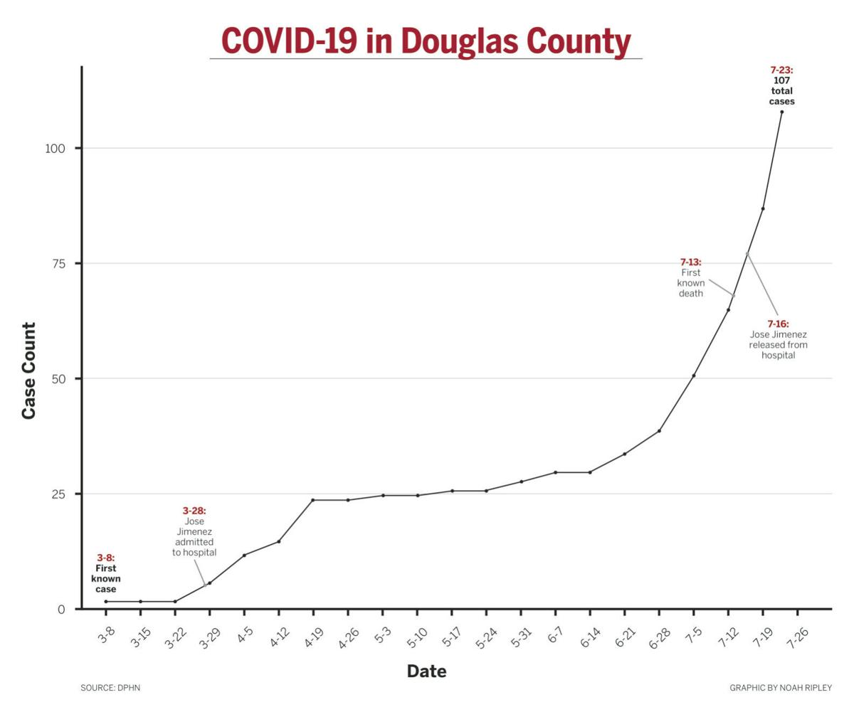 COVID-19 cases in Douglas County