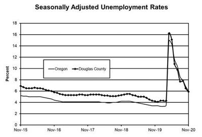 unemployment numbers