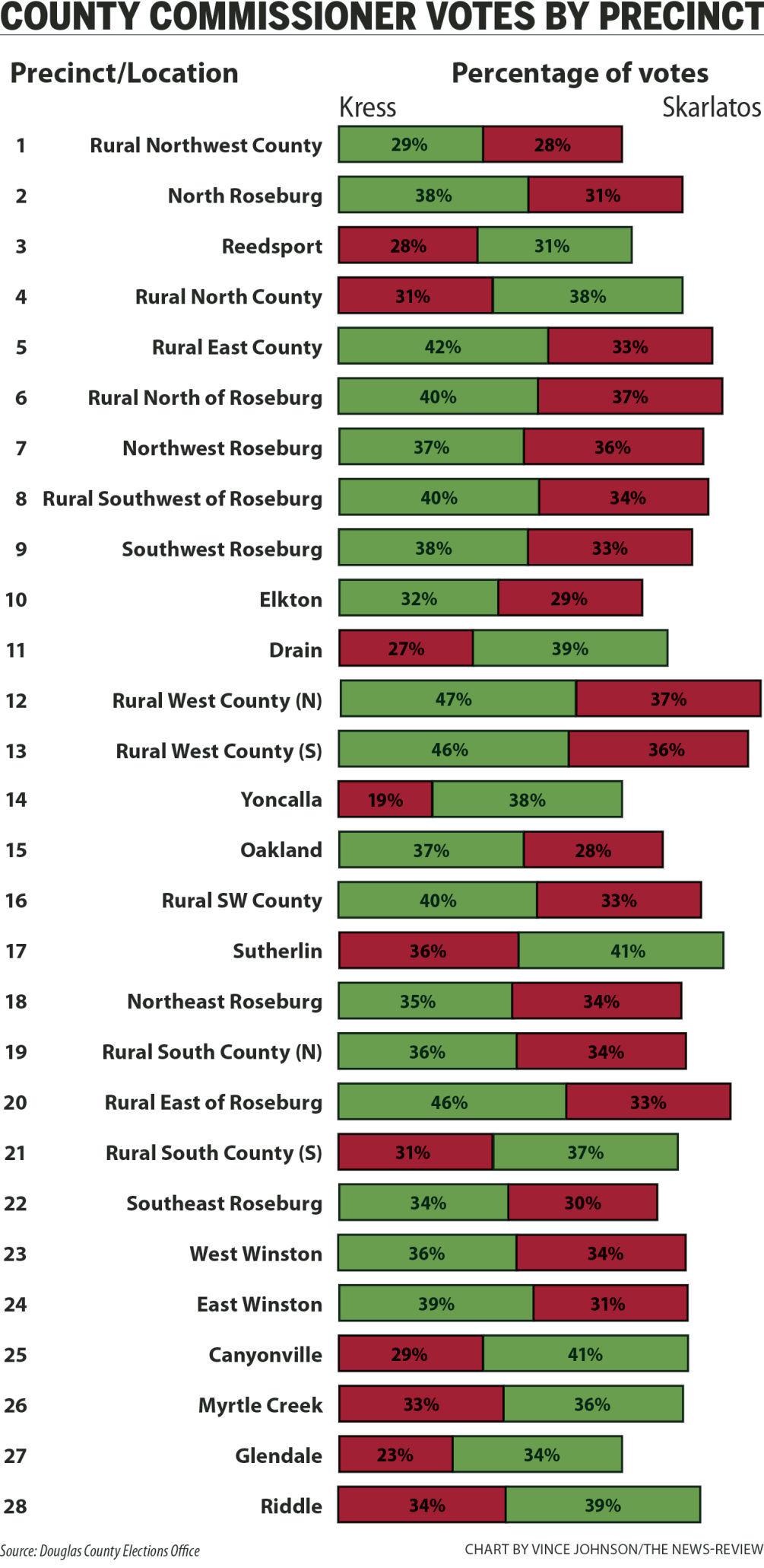 Precinct vote graphic